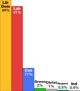 May 6, 2010 General Election Results for Brent Central