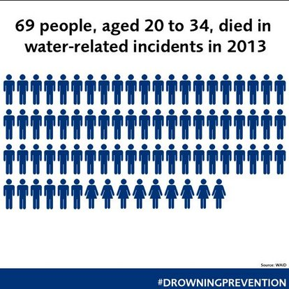 The London Fire Brigade has been running a Drowning Prevention campaign this week. Image: @LondonFire