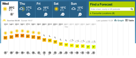 This afternoon temperatures are predicted to climb to 25C. Image: BBC Weather