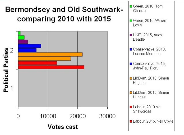 Comparing the share the vote between 2010 and 2015.