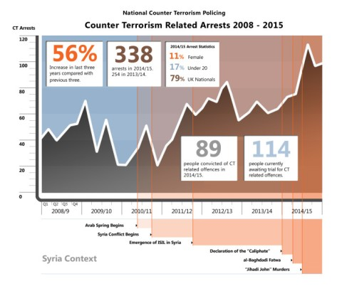 Counter terrorism related arrests 2008 - 2015. Image: Met Police