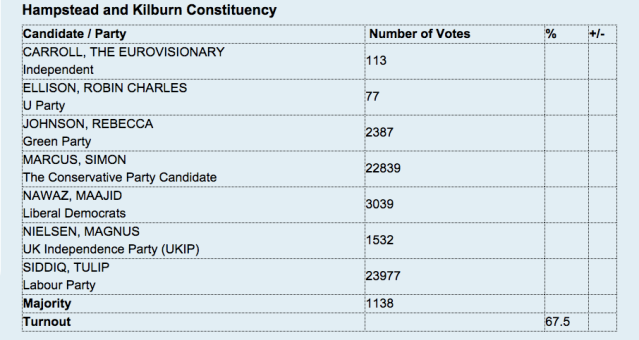 Hampstead and Kilburn election results