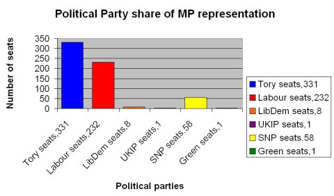 Share of seats between Conservative, Labour, UKIP, LibDem, SNP and Green Party.