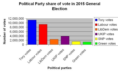 The proportions of votes distributed between the same political parties in chart form.