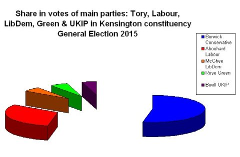 Share of the poll in segmented pie chart form.