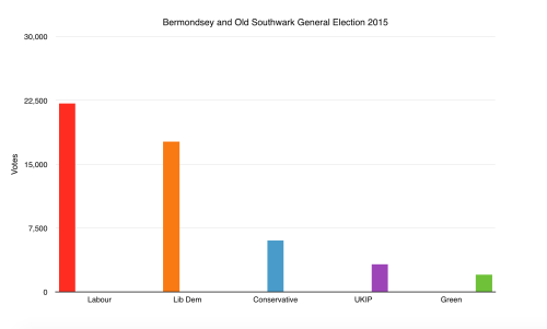 Bermondsey and Old Southwark General Election 2015 Results. (Taylor Dalton)