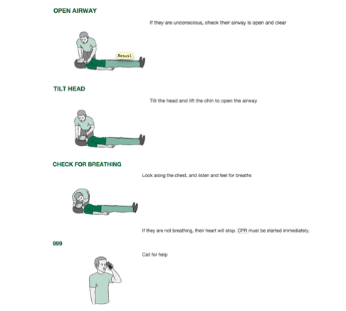 How to deal with someone who isn't breathing. Image: St Johns Ambulance website. Click for link.