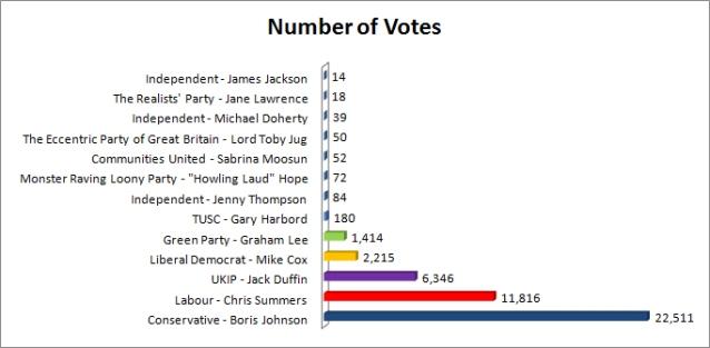U&SR number of votes