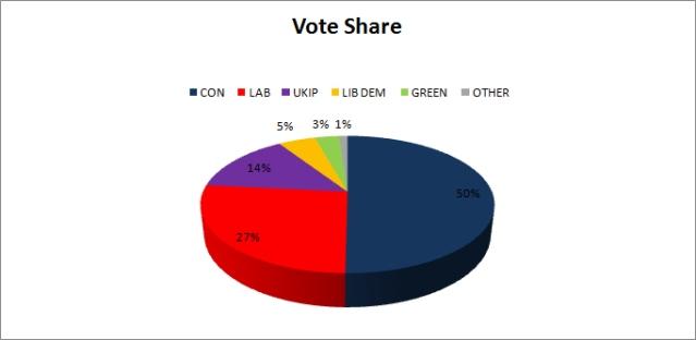 Vote Share