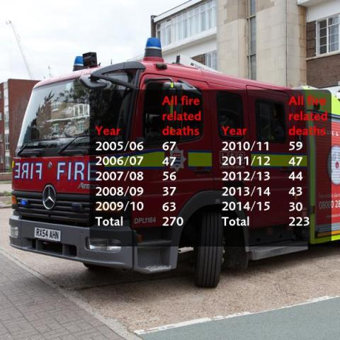 Significant reduction in deaths by fire over five years. Image: @LondonFire