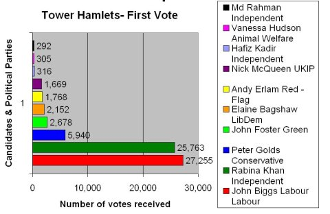 Tower Hamlets Directly Elected Mayoral election 2015. Share of the first vote.