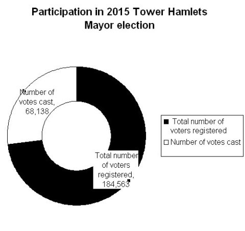 Voter participation in 2015 Directly Elected Mayor poll in Tower Hamlets