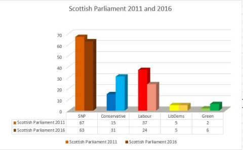 ScottishParliamentoutcome20112016
