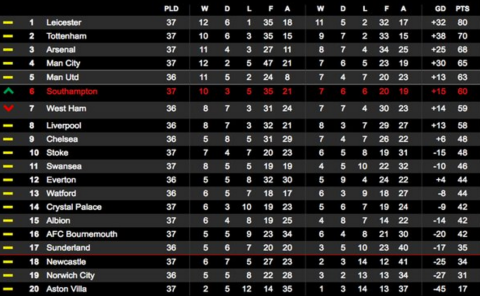 Southampton move up to Sixth. Image: @SouthamptonFC Click through to reach Southampton's twitter account.