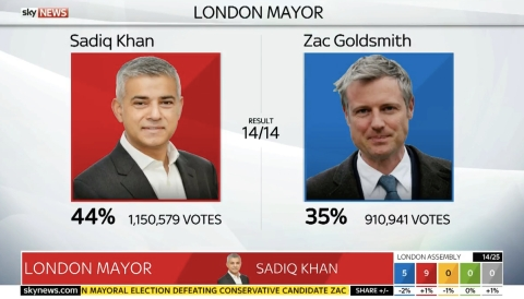 Sky News 'called' the election for Labour's Sadiq Khan. Image: Screen grab of Sky News output.