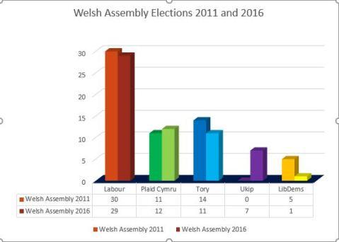 WelshAssemblyElectionresultscomparison