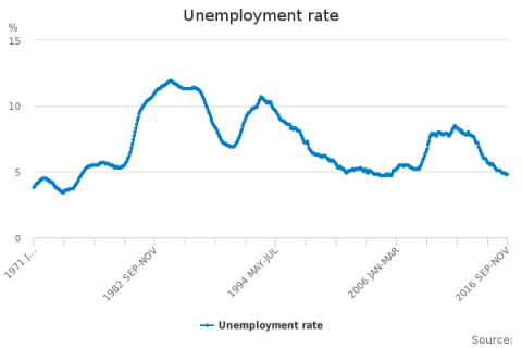 https://www.ons.gov.uk/employmentandlabourmarket/peoplenotinwork/unemployment/timeseries/mgsx/lms